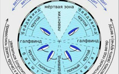 Собрание Объединенной судейской коллегии Москвы и Московской области